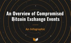 Infographic: An Overview of Compromised Bitcoin Exchange Events | Bitcoin Magazine