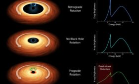 We actually don't know how fast the Milky Way's supermassive black hole is spinning but there might be a way to find out