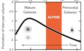 Galaxies Grew Quickly and Early On in the Universe