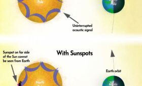 Solar astronomers can now predict future sunspots. There should be a big one in a couple of days