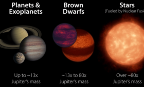 Astronomers Capture a Direct Image of a Brown Dwarf