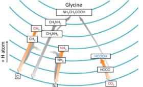 Glycine Can Form In Interstellar Clouds