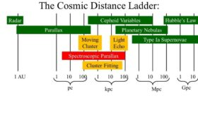 Astronomers Improve Their Distance Scale for the Universe. Unfortunately, it Doesn't Resolve the Crisis in Cosmology