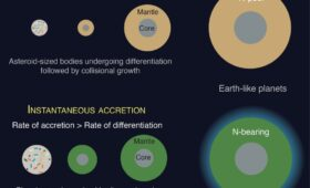 The Elements for Life Depend on Both how and Where a Planet Forms