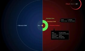 What Would It Take To See Artificial Lights at Proxima Centauri B?